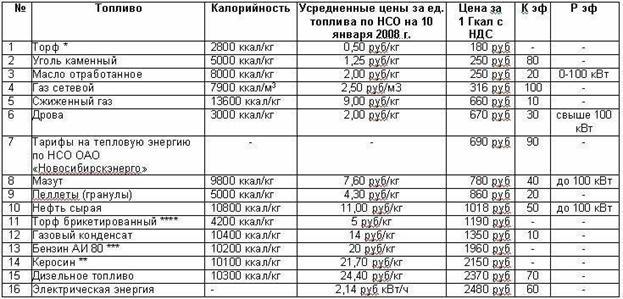 Алтайский край, стоимость пожарной сигнализации по площади 250м2 может многое сказать